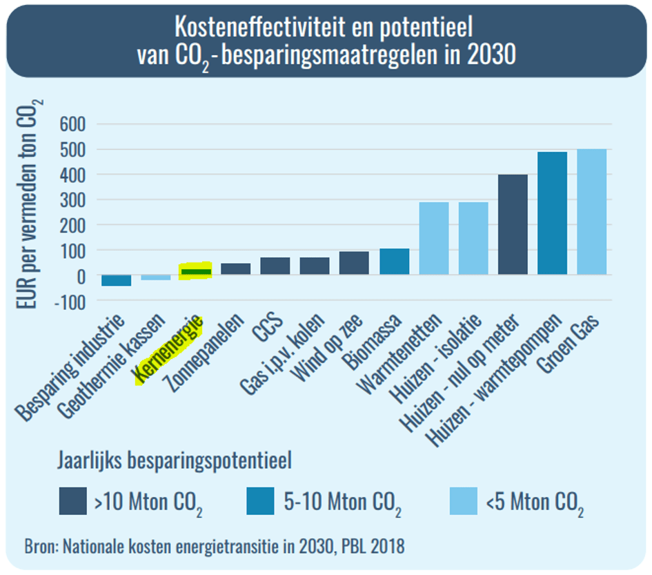 Kosteneffectiviteit-CO2-maatregelen